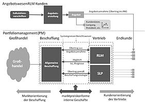Strukturierung Portfoliomanagement Energiebeschaffung und Vertrieb